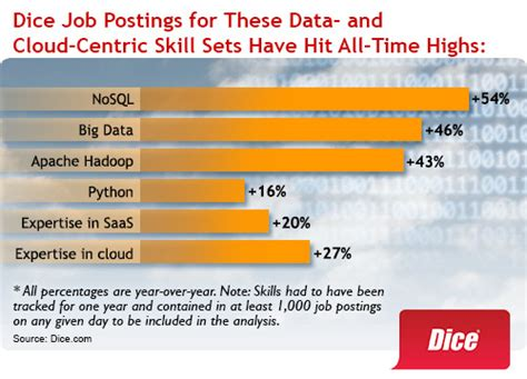 need for tech pros with analytics skills keeps growing