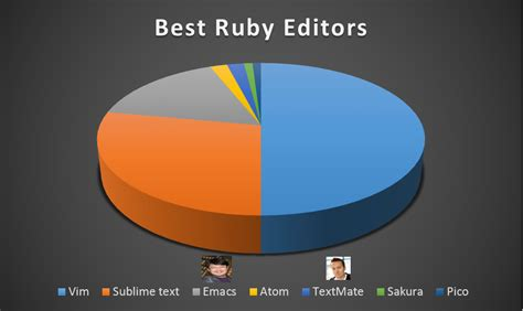 editor use most two