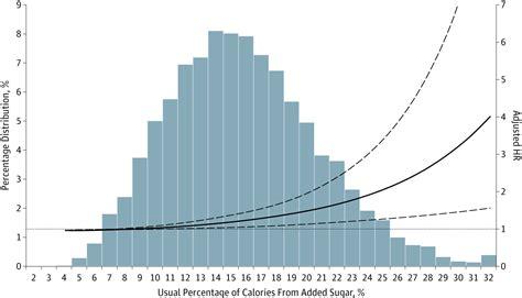 added sugar intake  cardiovascular diseases mortality