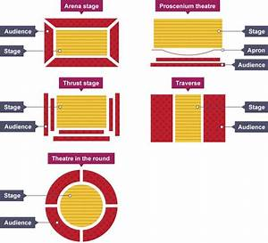 Five Different Stage Layouts  Arena Stage  Proscenium