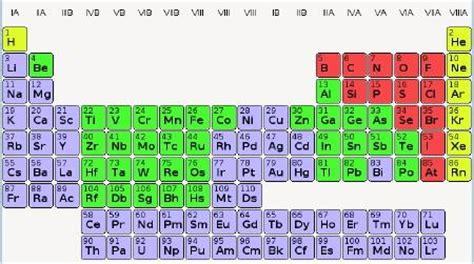 la tavola periodica primo levi primo levi paperblog