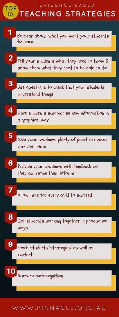Education Learning Eficaces Diez Estrategias Evidence Teaching