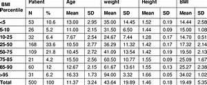 Bmi Chart Children Show Patients Data Mean Sd For Age Weight Height Bmi