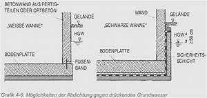 Abdichtung Gegen Drückendes Wasser : kellerbauen ~ Frokenaadalensverden.com Haus und Dekorationen