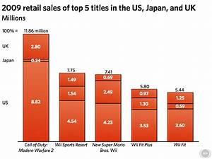 Nintendo Modern Warfare Worldwide Top Sellers In 2009
