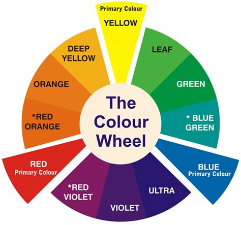 color mixing wheel free school paint colour mixing guide for fas