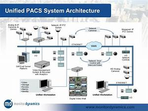 Monitor Dynamics - SAFEnet