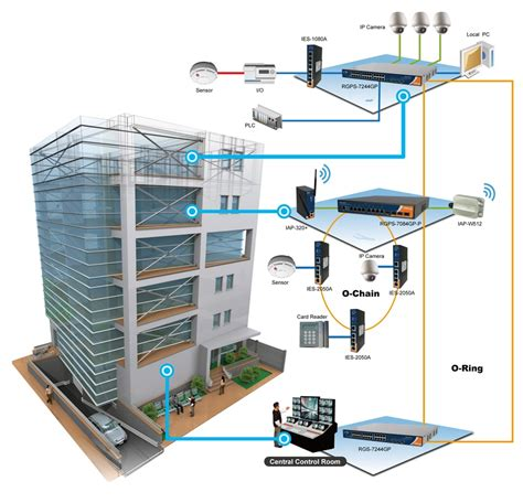 vyrox building management system bms malaysia