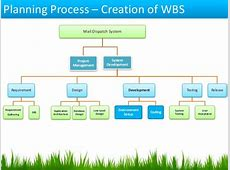 Project Management Cycle and MS Project 2013 By Subodh