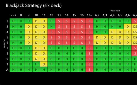 Deck Blackjack Tournament Strategy by Printable Single Deck Blackjack Strategy