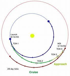 Mars Reconnaissance Orbiter: Multimedia