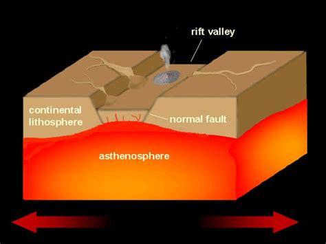 Rift Diagram by Plate Tectonics 6 2