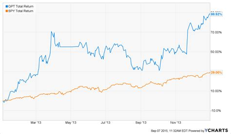 7 Fat Years Of Event-Driven Investing, Part II | Seeking Alpha