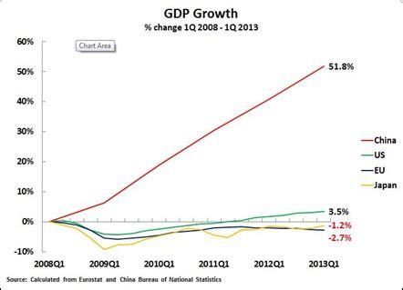 key trends in globalisation july 2013