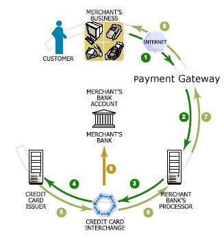 To help these issues, these processors provide very valuable service to newbie merchants who can not afford their own merchant account and , which very elaborately describes various credit card processors. Payment Processing Demystified: Credit Card Processing ...