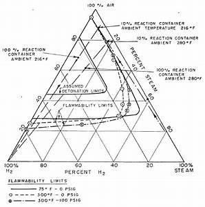 Shapiro Flammability Diagram For Hydrogen