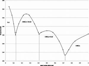 Phase Diagram For Nitric Acid And Water  6