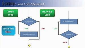 Loops Part 10  Do  While Vs While  Java