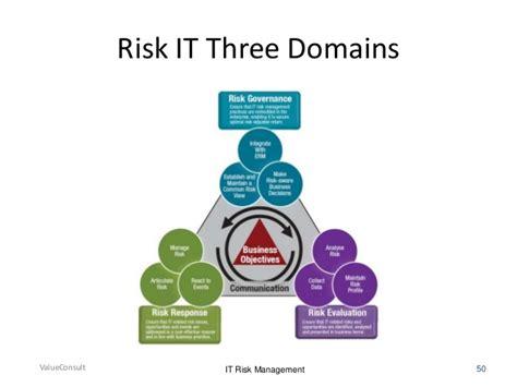 mastering information technology risk management