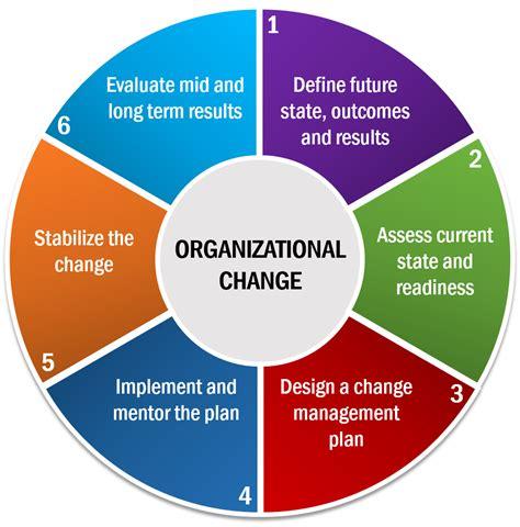 organizational change oec strategic solutions