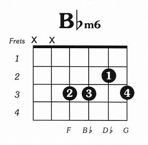 Bflatmin6 Guitar Chord