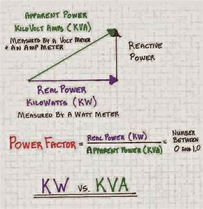 Power Factor Calculation
