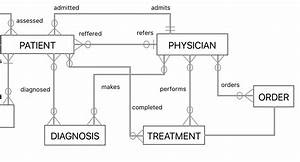 Database Er Diagram Examples : database design how can i model a medical scenario in an ~ A.2002-acura-tl-radio.info Haus und Dekorationen