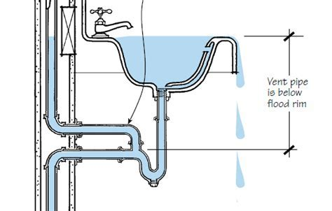 Plumbing Venting Explained   JLC Online   Plumbing, Bath