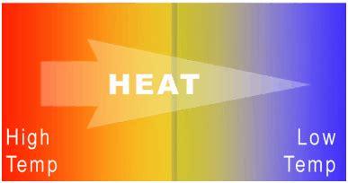 Thermodynamics Heat and Power