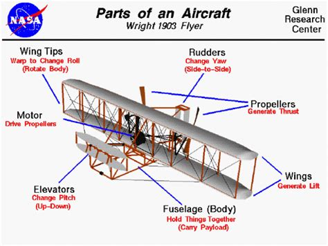 Wright Brothers Plane Parts
