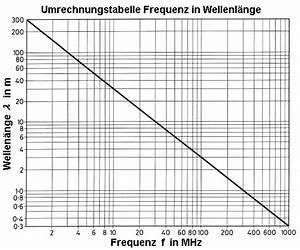 Lichtgeschwindigkeit Berechnen : wellenlaenge frequenz umrechnen lambda in hz akustik schall sound und radio wellen hf licht ~ Themetempest.com Abrechnung