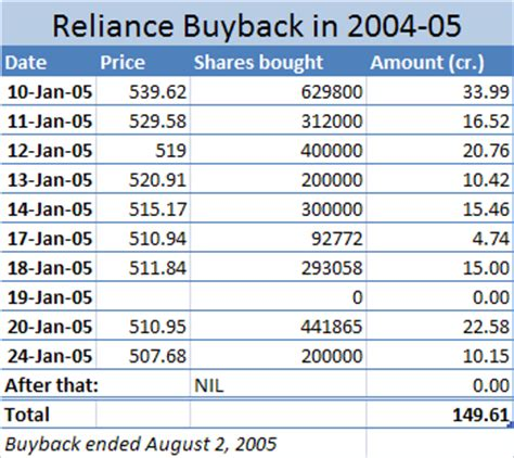How can i tell whether the reliance industries share price will go up? The Reliance Buyback In 2004-05 Analyzed - Capitalmind