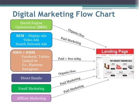 seo sem digital marketing seo search engine optimization