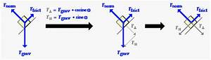 Vectors And Forces In Two