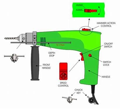 Drill Animated Hammer Hand Corded Drills Technologystudent