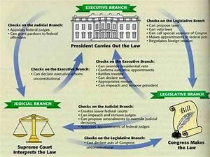 Government Checks And Balances