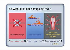 Pool Ph Wert Senken : best ph wert pool zu niedrig pictures ~ Orissabook.com Haus und Dekorationen