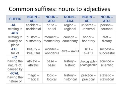 common suffixes nouns  adjectives