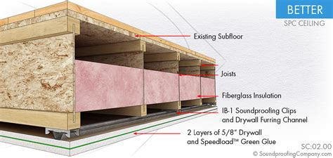 resilient channel ceiling weight greenglue with drywall and subfloor or ceiling drywall
