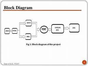 Solution Development In Iot