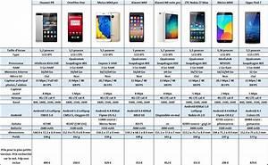 Comparatif Smartphone 2016 : comparatif smartphone t l phones ar ne ~ Medecine-chirurgie-esthetiques.com Avis de Voitures