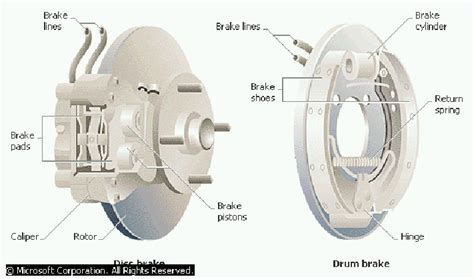 What Are The Different Types Of Brakes And Explain Them