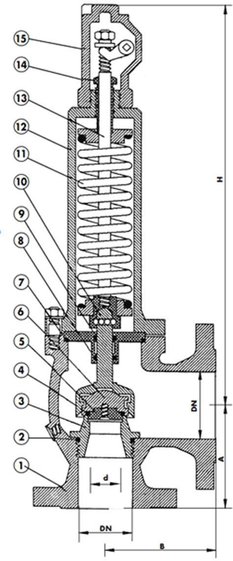 Sigurnosni ventili opružni, kutni TIP SVOP-K | Sigurnosni