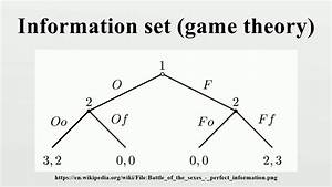 Information Set  Game Theory