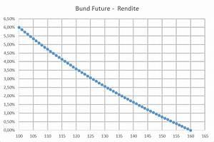 Höchstpreis Berechnen : wie wird der bund future berechnet und wie reagiert der ~ Themetempest.com Abrechnung