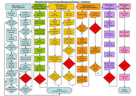 construction project process template 6 best images of construction project management process