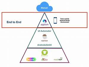 A Guide To Test Pyramid In Android  U2014 End