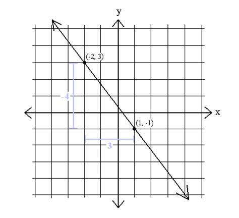 graphing linear equations equizshow