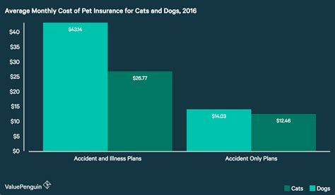 Average monthly car insurance rates by state are outlined in the chart below. Average Cost of Pet Insurance: 2018 Facts and Figures - ValuePenguin