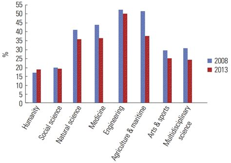 increased citation  korean scholarly journals